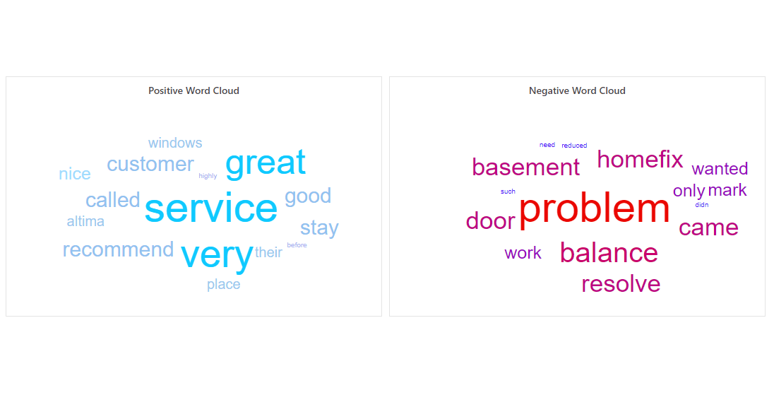 Positive and Negative Review Word Clouds